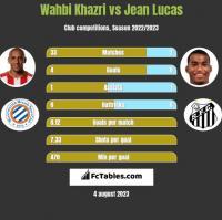 Wahbi Khazri vs Jean Lucas h2h player stats