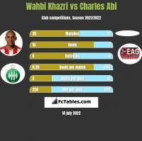 Wahbi Khazri vs Charles Abi h2h player stats