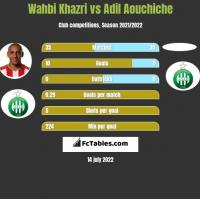 Wahbi Khazri vs Adil Aouchiche h2h player stats