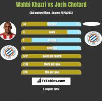 Wahbi Khazri vs Joris Chotard h2h player stats