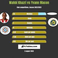 Wahbi Khazri vs Yvann Macon h2h player stats
