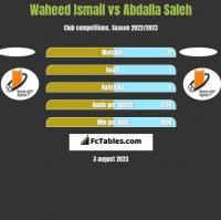 Waheed Ismail vs Abdalla Saleh h2h player stats