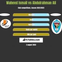 Waheed Ismail vs Abdulrahman Ali h2h player stats