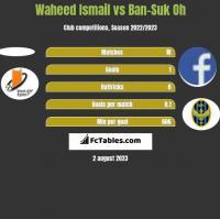 Waheed Ismail vs Ban-Suk Oh h2h player stats