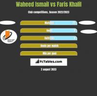Waheed Ismail vs Faris Khalil h2h player stats