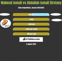 Waheed Ismail vs Abdallah Ismail Elrefaey h2h player stats
