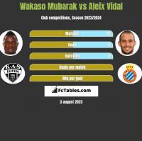 Wakaso Mubarak vs Aleix Vidal h2h player stats
