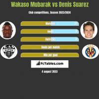 Wakaso Mubarak vs Denis Suarez h2h player stats