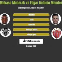 Wakaso Mubarak vs Edgar Antonio Mendez h2h player stats