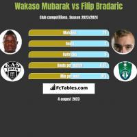 Wakaso Mubarak vs Filip Bradaric h2h player stats
