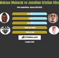 Wakaso Mubarak vs Jonathan Cristian Silva h2h player stats