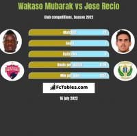 Wakaso Mubarak vs Jose Recio h2h player stats