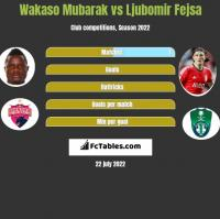 Wakaso Mubarak vs Ljubomir Fejsa h2h player stats