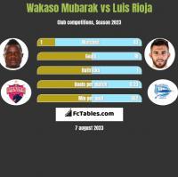 Wakaso Mubarak vs Luis Rioja h2h player stats