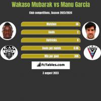 Wakaso Mubarak vs Manu Garcia h2h player stats