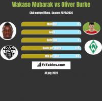 Wakaso Mubarak vs Oliver Burke h2h player stats