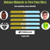 Wakaso Mubarak vs Pere Pons Riera h2h player stats