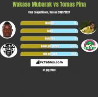 Wakaso Mubarak vs Tomas Pina h2h player stats