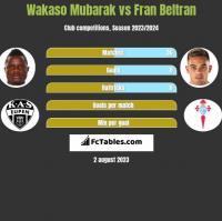 Wakaso Mubarak vs Fran Beltran h2h player stats