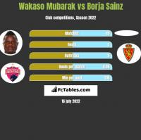 Wakaso Mubarak vs Borja Sainz h2h player stats