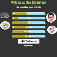 Walace vs Alex Berenguer h2h player stats