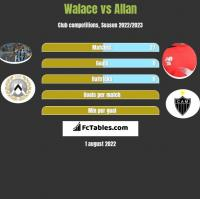 Walace vs Allan h2h player stats
