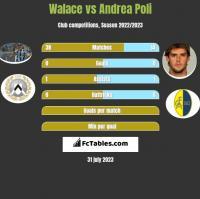 Walace vs Andrea Poli h2h player stats