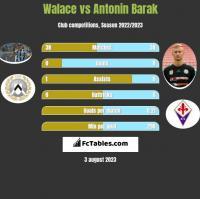 Walace vs Antonin Barak h2h player stats