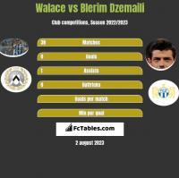 Walace vs Blerim Dzemaili h2h player stats