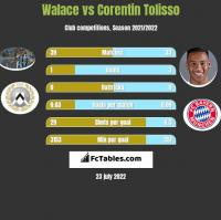 Walace vs Corentin Tolisso h2h player stats