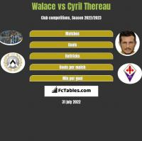 Walace vs Cyril Thereau h2h player stats