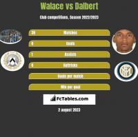 Walace vs Dalbert h2h player stats