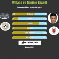 Walace vs Daniele Baselli h2h player stats