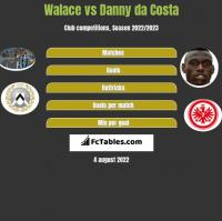 Walace vs Danny da Costa h2h player stats