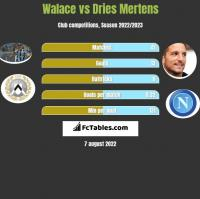 Walace vs Dries Mertens h2h player stats