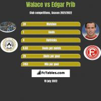 Walace vs Edgar Prib h2h player stats