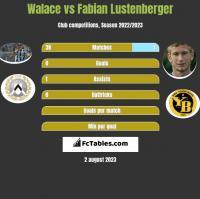 Walace vs Fabian Lustenberger h2h player stats