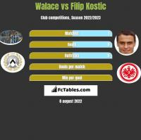 Walace vs Filip Kostic h2h player stats