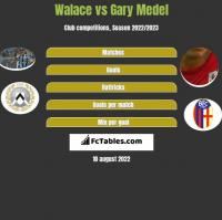 Walace vs Gary Medel h2h player stats