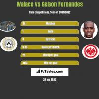 Walace vs Gelson Fernandes h2h player stats