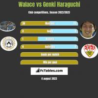 Walace vs Genki Haraguchi h2h player stats