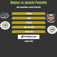 Walace vs Ignacio Pussetto h2h player stats