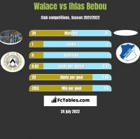 Walace vs Ihlas Bebou h2h player stats