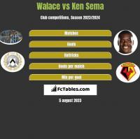 Walace vs Ken Sema h2h player stats