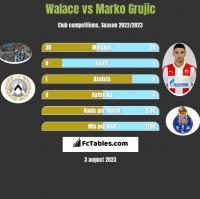 Walace vs Marko Grujic h2h player stats