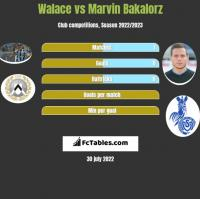 Walace vs Marvin Bakalorz h2h player stats