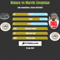 Walace vs Marvin Zeegelaar h2h player stats