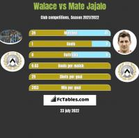Walace vs Mate Jajalo h2h player stats