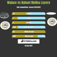 Walace vs Nahuel Molina Lucero h2h player stats