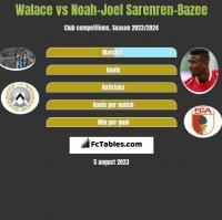 Walace vs Noah-Joel Sarenren-Bazee h2h player stats